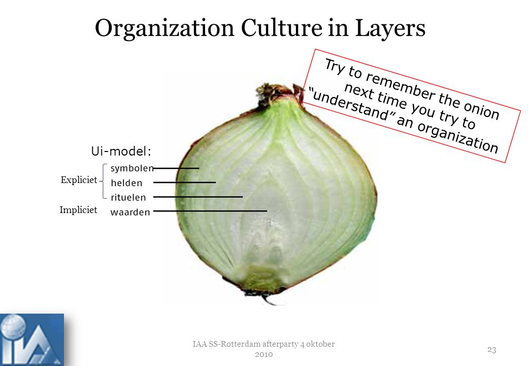 Organization Culture in Layers