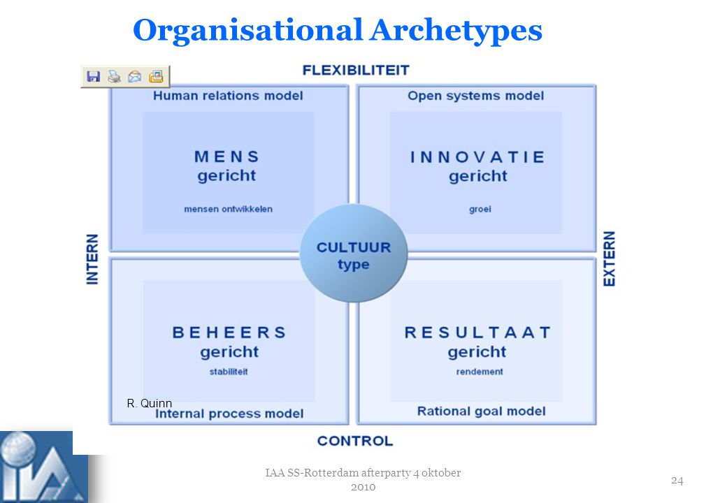 Organisational Archetypes