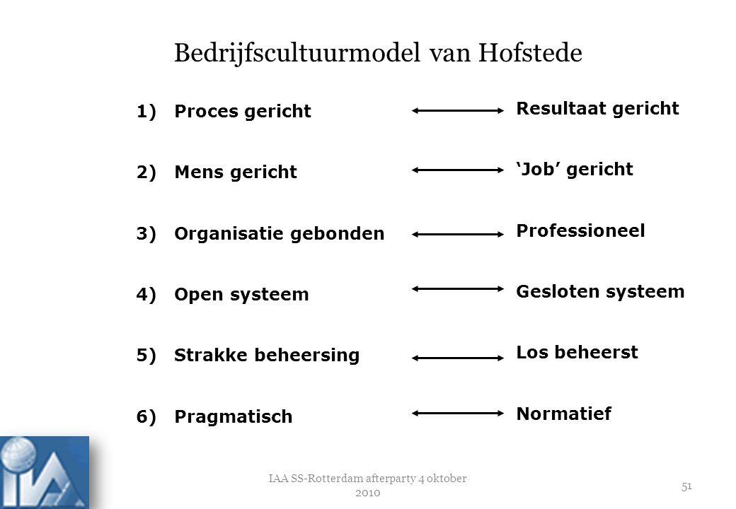 Bedrijfscultuurmodel van Hofstede