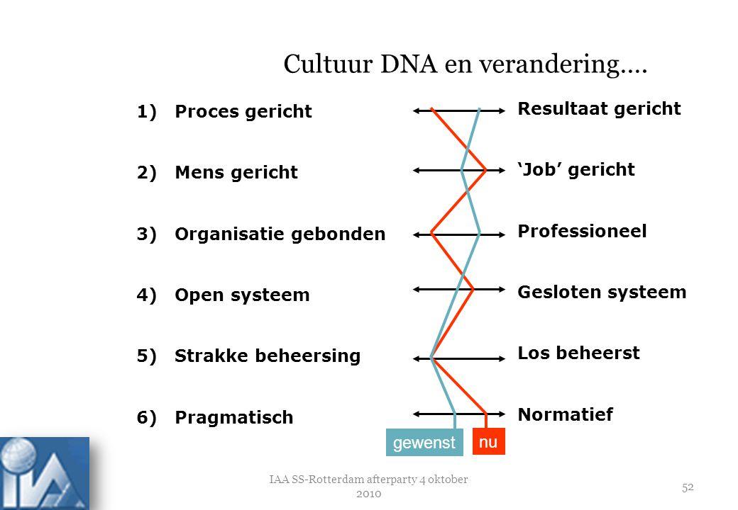 Cultuur DNA en verandering….