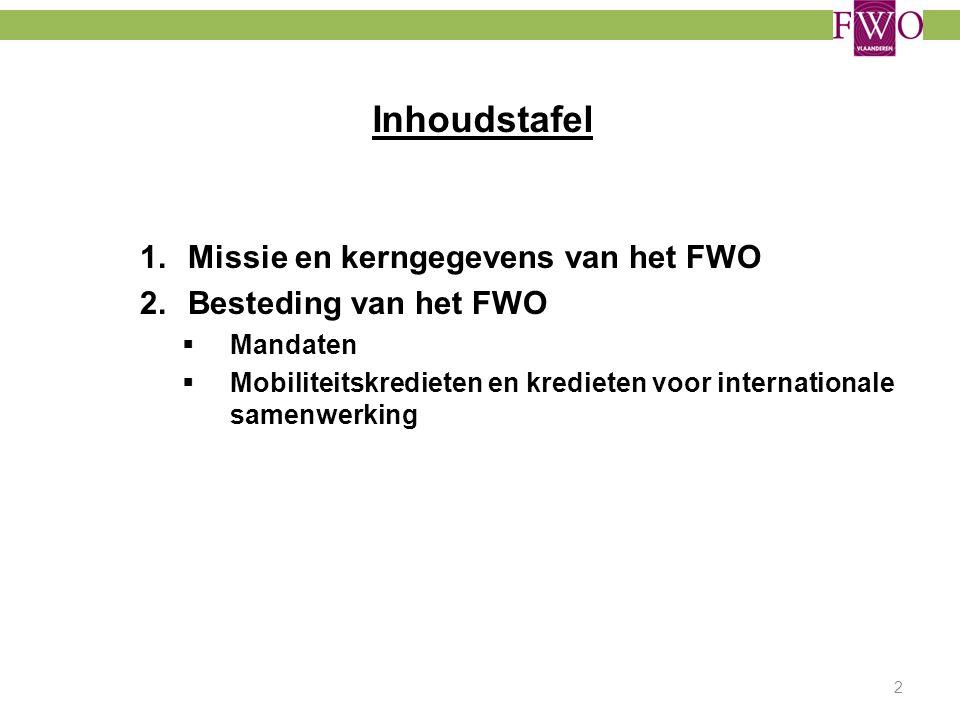 Inhoudstafel Missie en kerngegevens van het FWO Besteding van het FWO