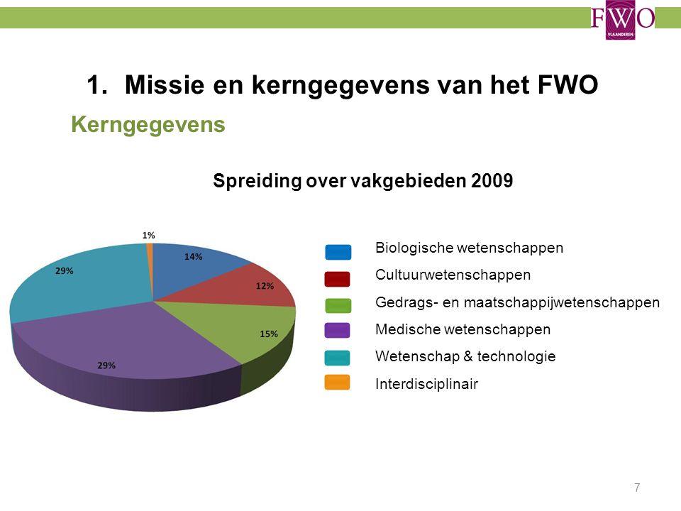Missie en kerngegevens van het FWO