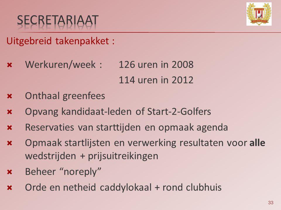 secretariaat Uitgebreid takenpakket : Werkuren/week : 126 uren in 2008