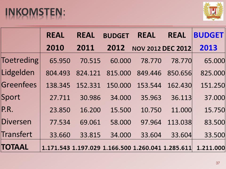 inkomsten: REAL 2010 2011 2012 2013 Toetreding Lidgelden Greenfees