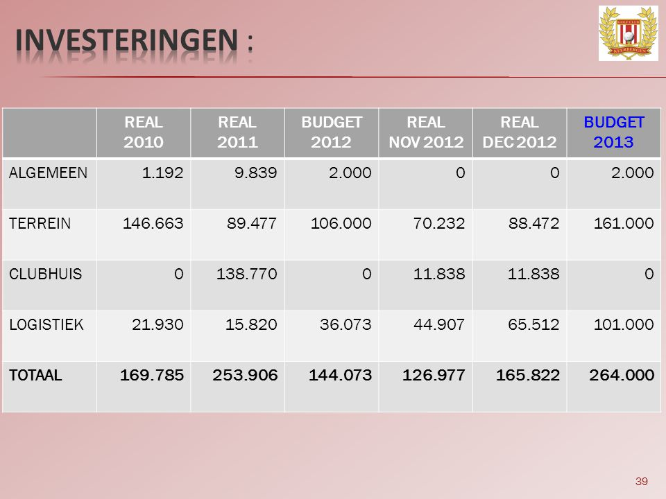 INVESTERINGEN : REAL 2010 2011 BUDGET 2012 NOV 2012 DEC 2012 2013