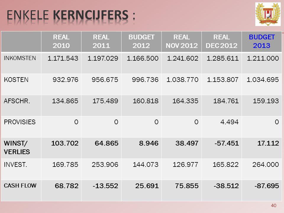 ENKELE KERNCIJFERS : REAL 2010 2011 BUDGET 2012 NOV 2012 DEC 2012 2013