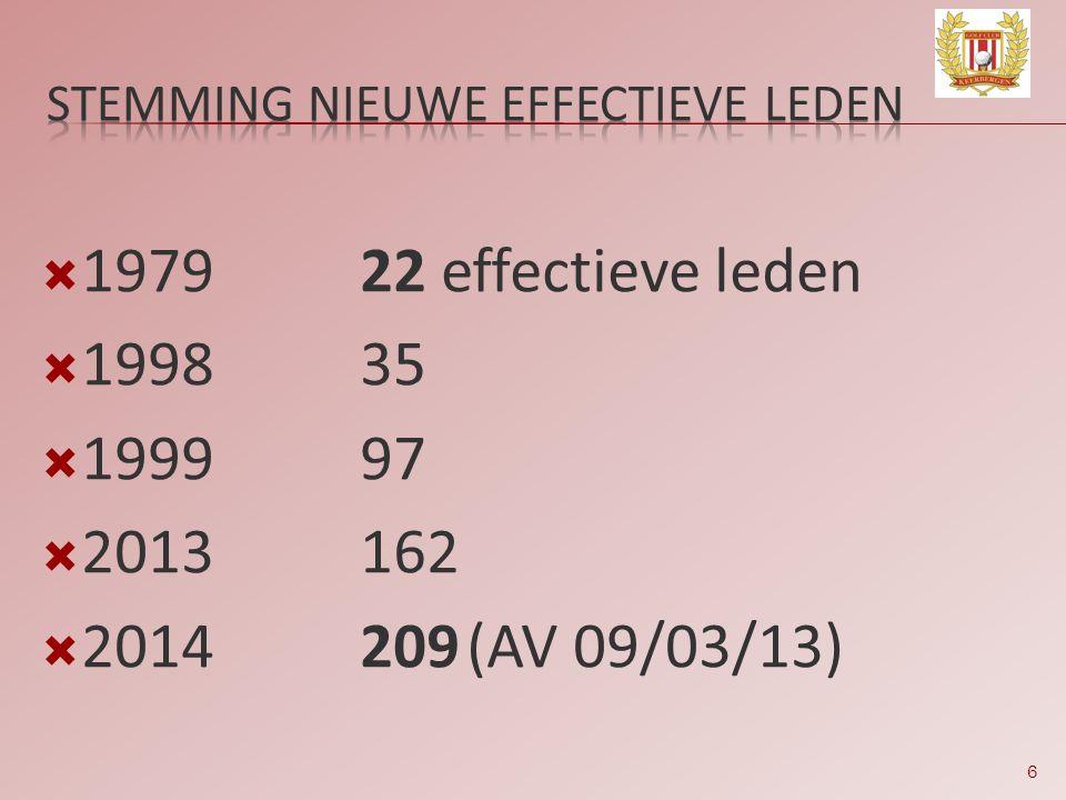 STEMMING NIEUWE EFFECTIEVE LEDEN