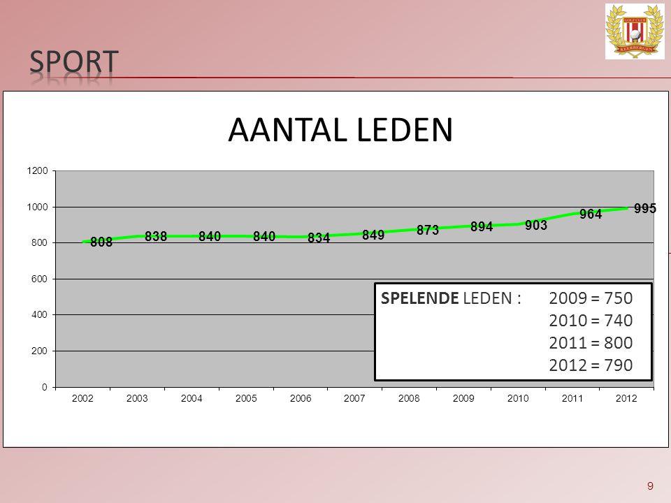 sport SPELENDE LEDEN : 2009 = 750 2010 = 740 2011 = 800 2012 = 790