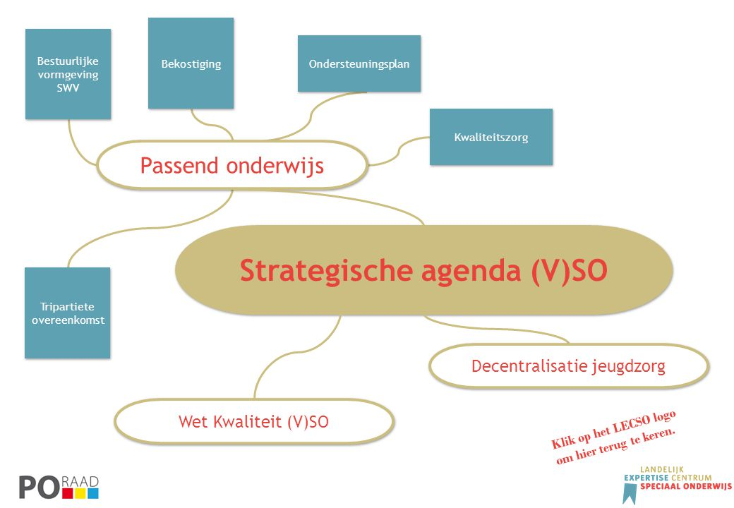 Strategische agenda (V)SO
