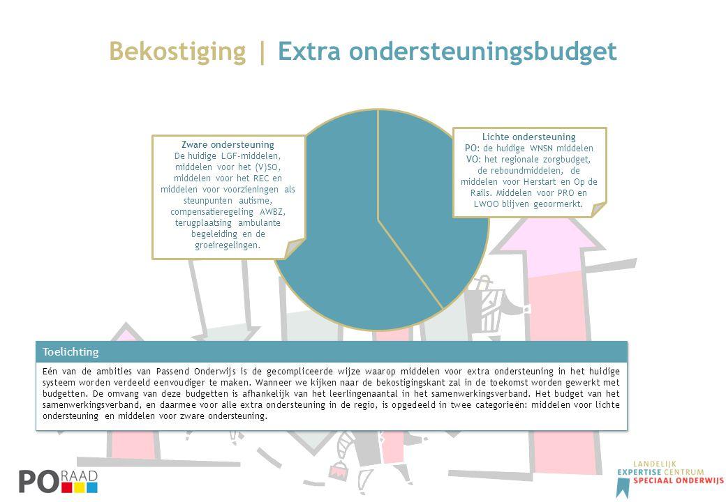 Bekostiging | Extra ondersteuningsbudget