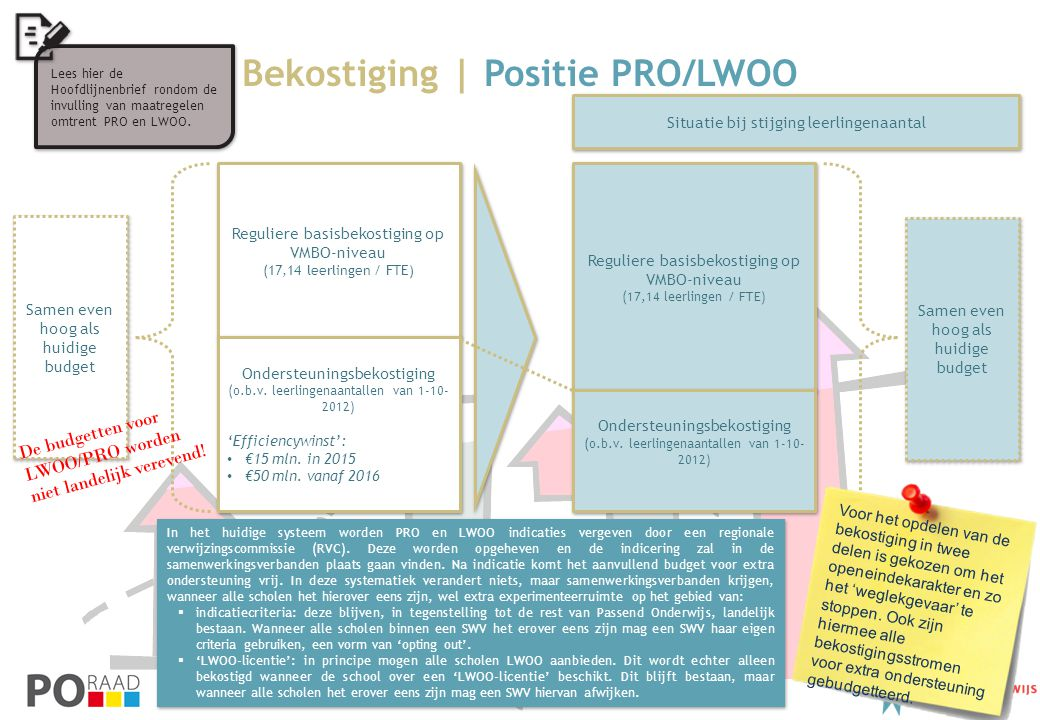 Bekostiging | Positie PRO/LWOO