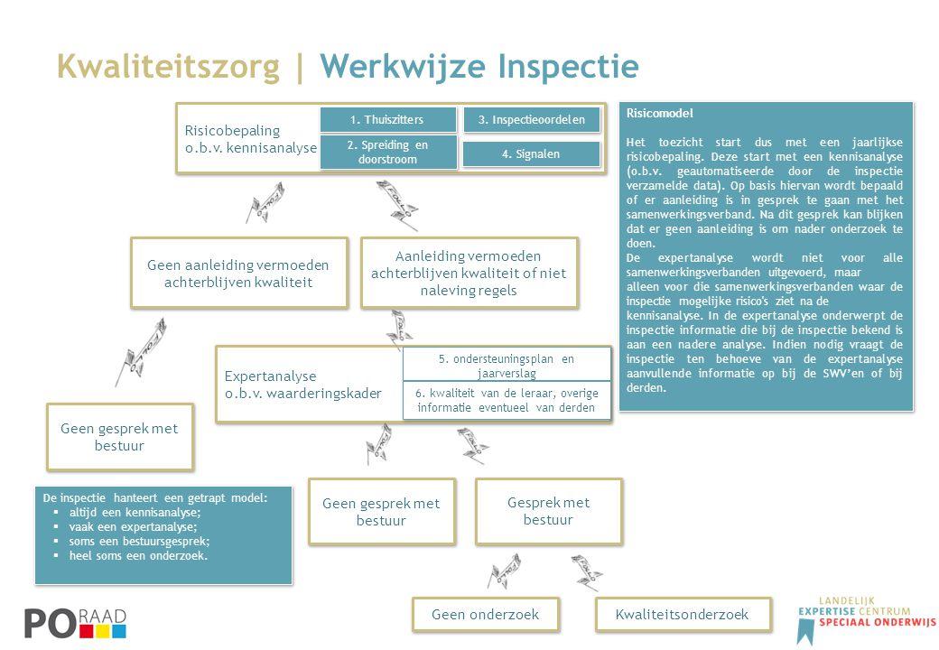 Kwaliteitszorg | Werkwijze Inspectie