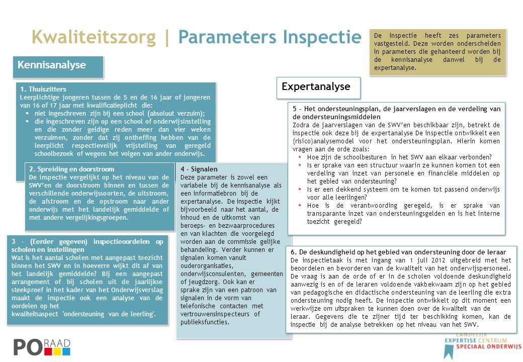 Kwaliteitszorg | Parameters Inspectie