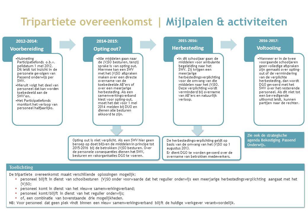 Tripartiete overeenkomst | Mijlpalen & activiteiten
