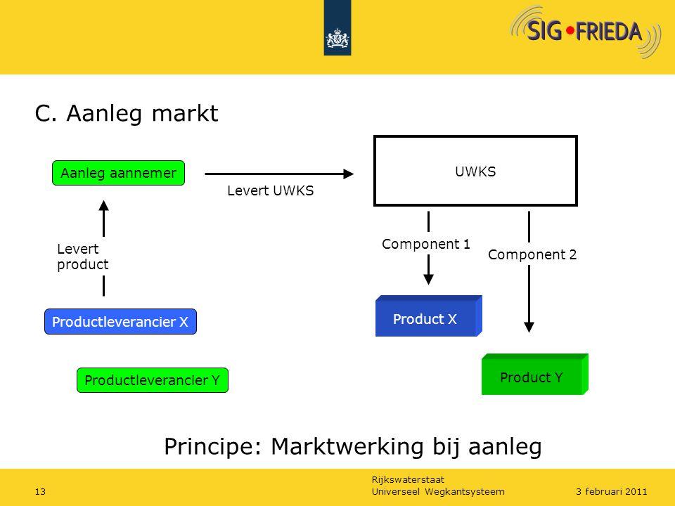 Principe: Marktwerking bij aanleg