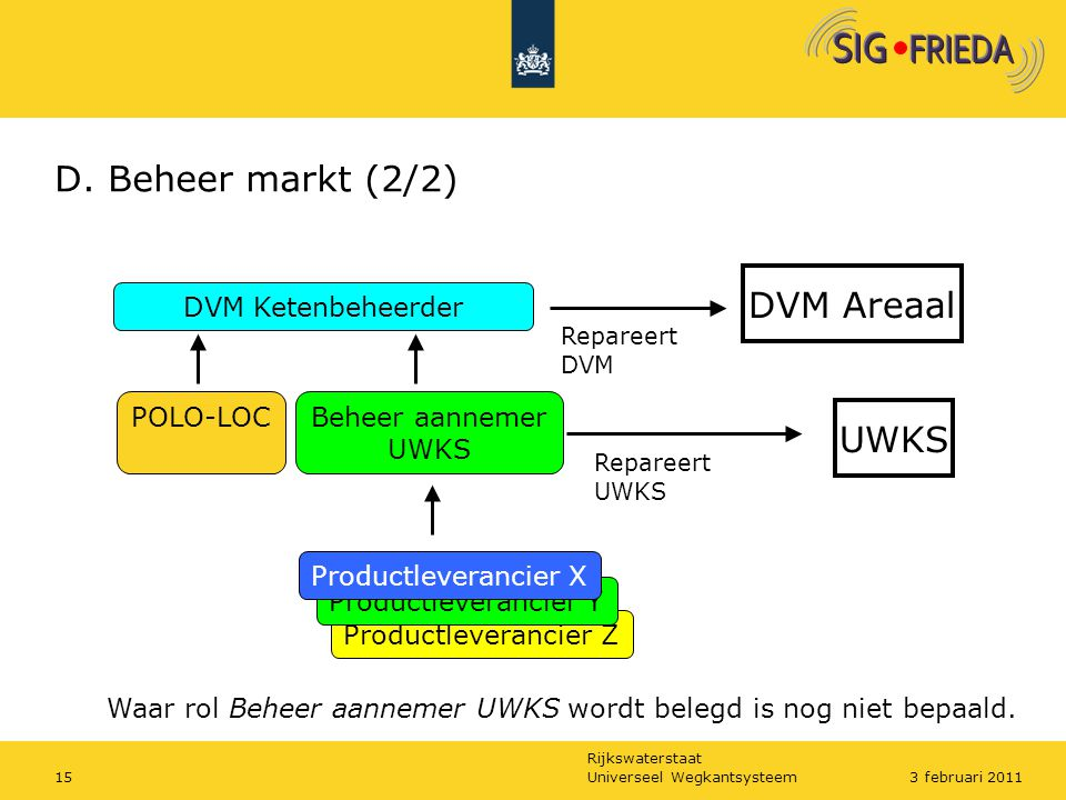 D. Beheer markt (2/2) DVM Areaal UWKS DVM Ketenbeheerder POLO-LOC