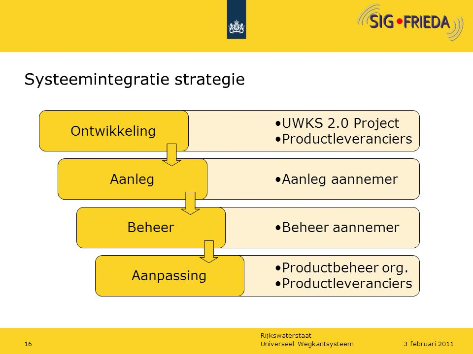 Systeemintegratie strategie