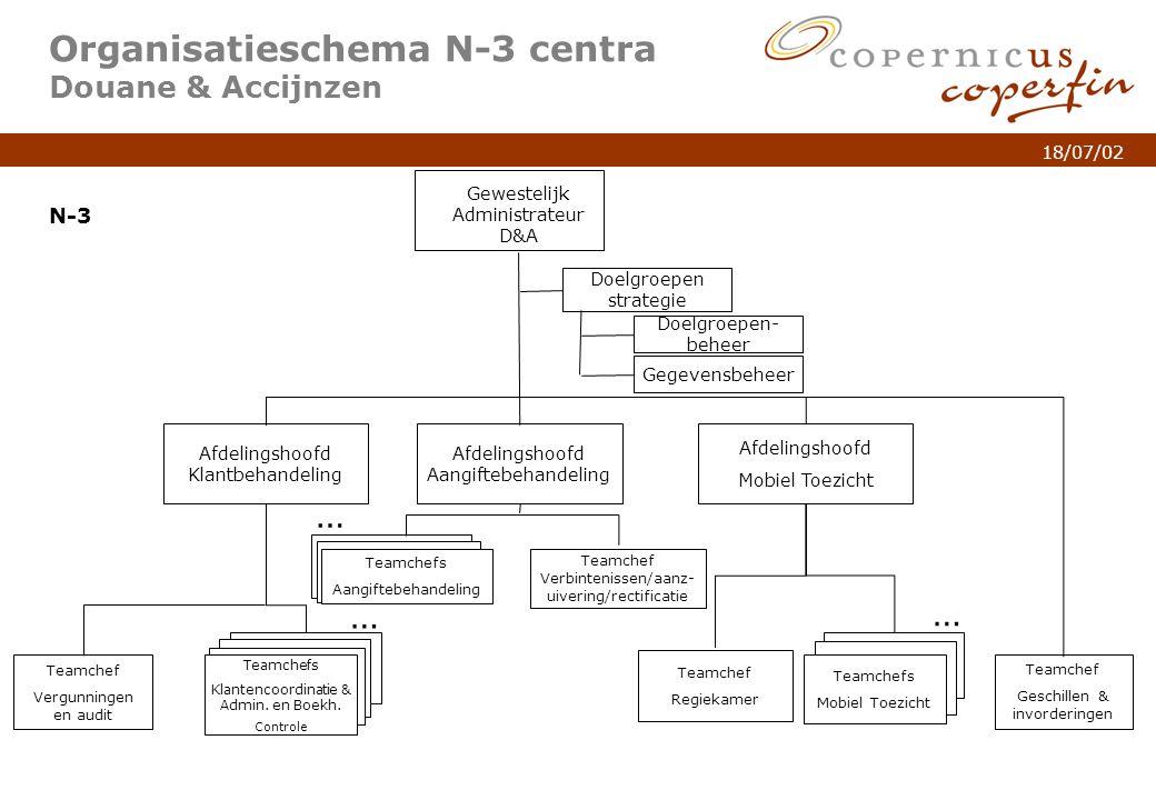 Organisatieschema N-3 centra Douane & Accijnzen