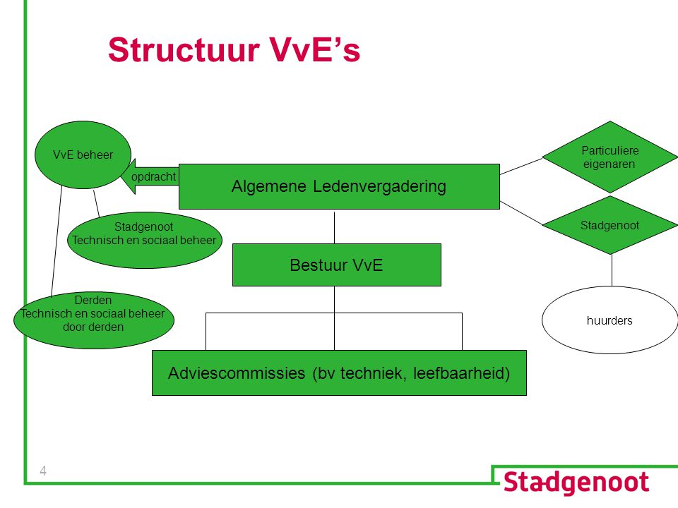 Structuur VvE's Algemene Ledenvergadering Bestuur VvE