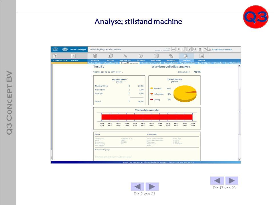 Analyse; stilstand machine