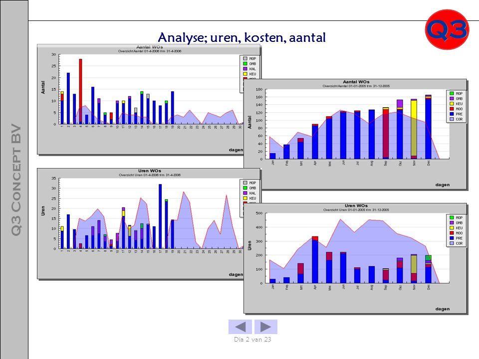 Analyse; uren, kosten, aantal
