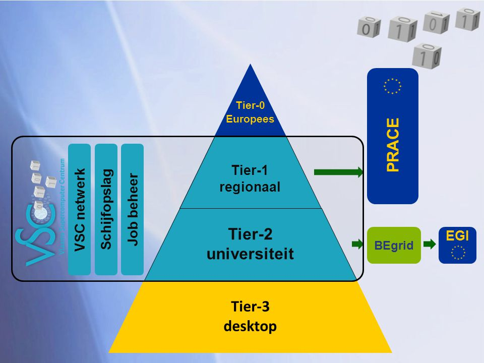 Tier-2 universiteit Tier-3 desktop PRACE Tier-2 universiteit Tier-3