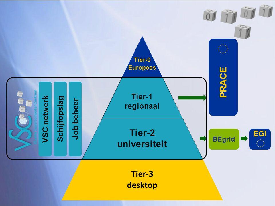 Tier-2 universiteit Tier-3 desktop PRACE Tier-2 universiteit Tier-3