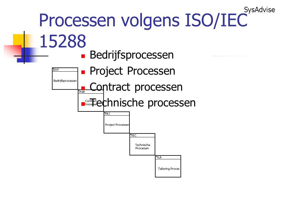 Processen volgens ISO/IEC 15288