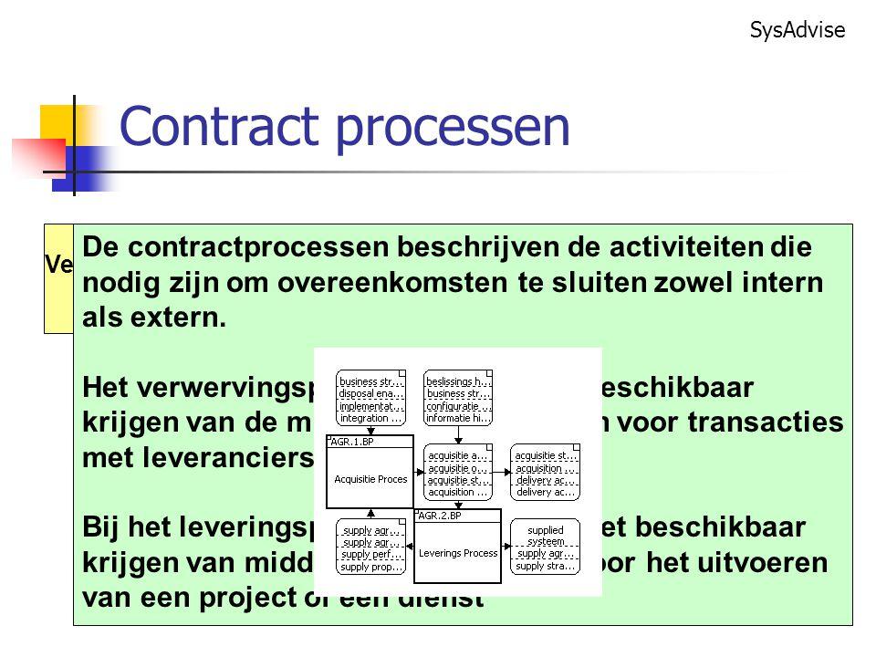 Contract processen Verwervings. Proces. De contractprocessen beschrijven de activiteiten die. nodig zijn om overeenkomsten te sluiten zowel intern.