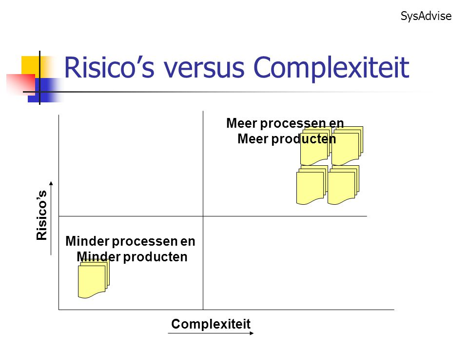 Risico's versus Complexiteit