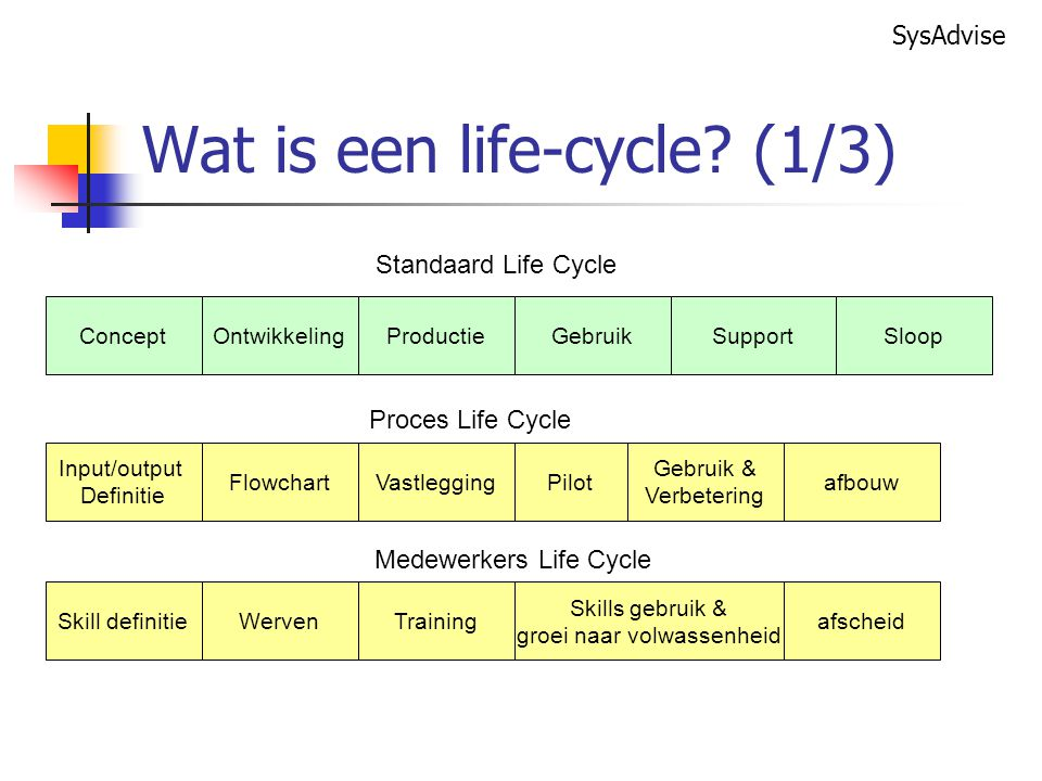 Wat is een life-cycle (1/3)