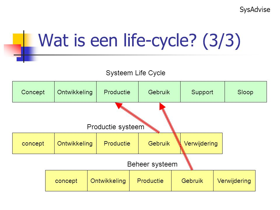 Wat is een life-cycle (3/3)