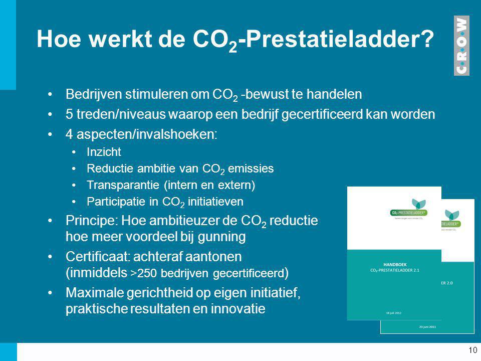 Hoe werkt de CO2-Prestatieladder