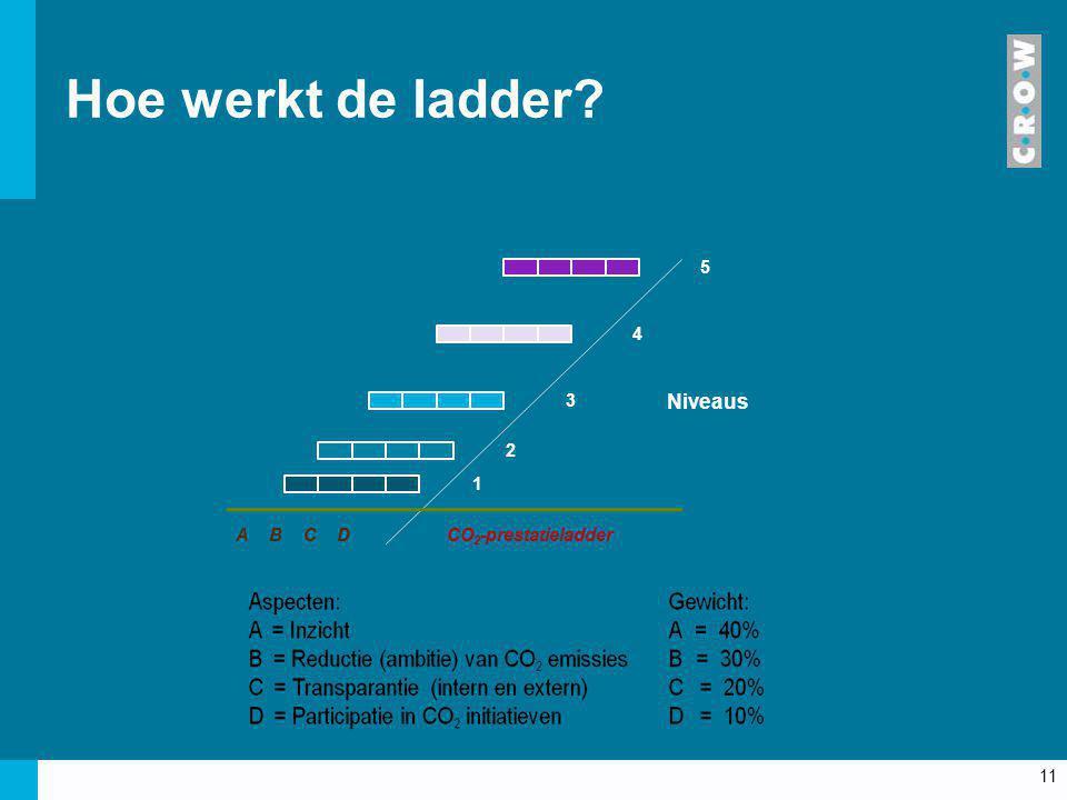 Hoe werkt de ladder Niveaus A C B D CO2-prestatieladder 5 4 3 2 1