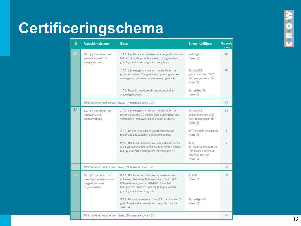 Certificeringschema