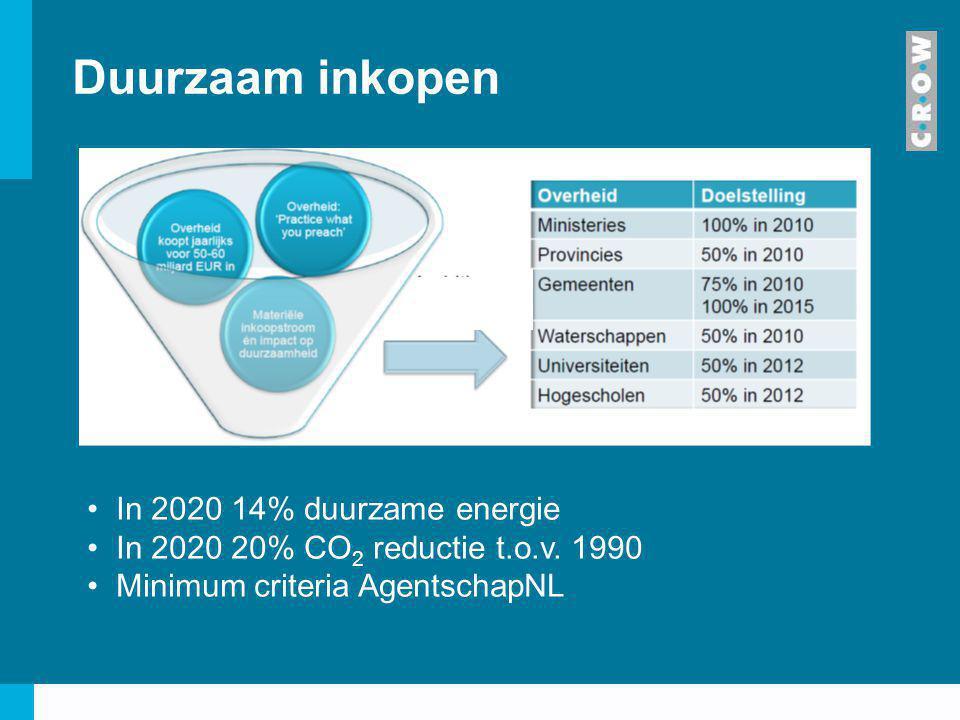 Duurzaam inkopen In 2020 14% duurzame energie