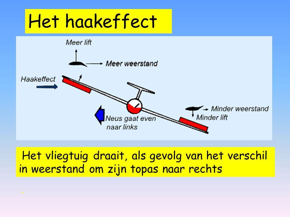 Het haakeffect Het vliegtuig draait, als gevolg van het verschil in weerstand om zijn topas naar rechts.