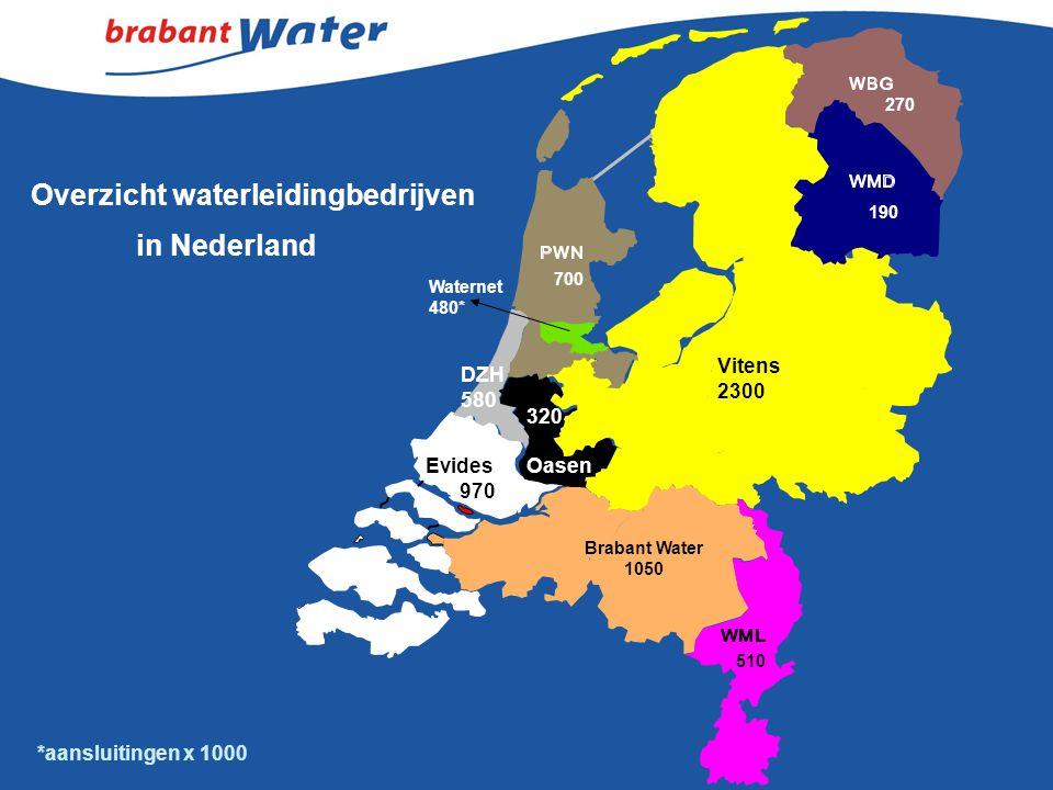Overzicht waterleidingbedrijven