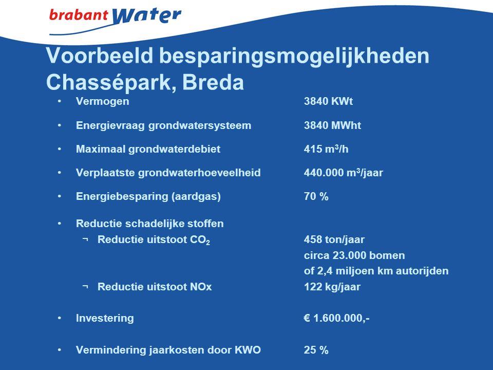 Voorbeeld besparingsmogelijkheden Chassépark, Breda