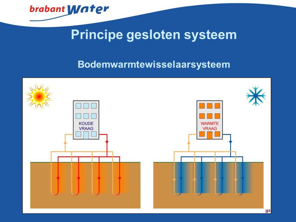 Principe gesloten systeem Bodemwarmtewisselaarsysteem