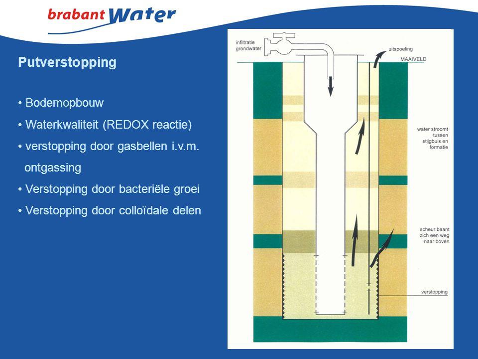 Putverstopping Bodemopbouw Waterkwaliteit (REDOX reactie)