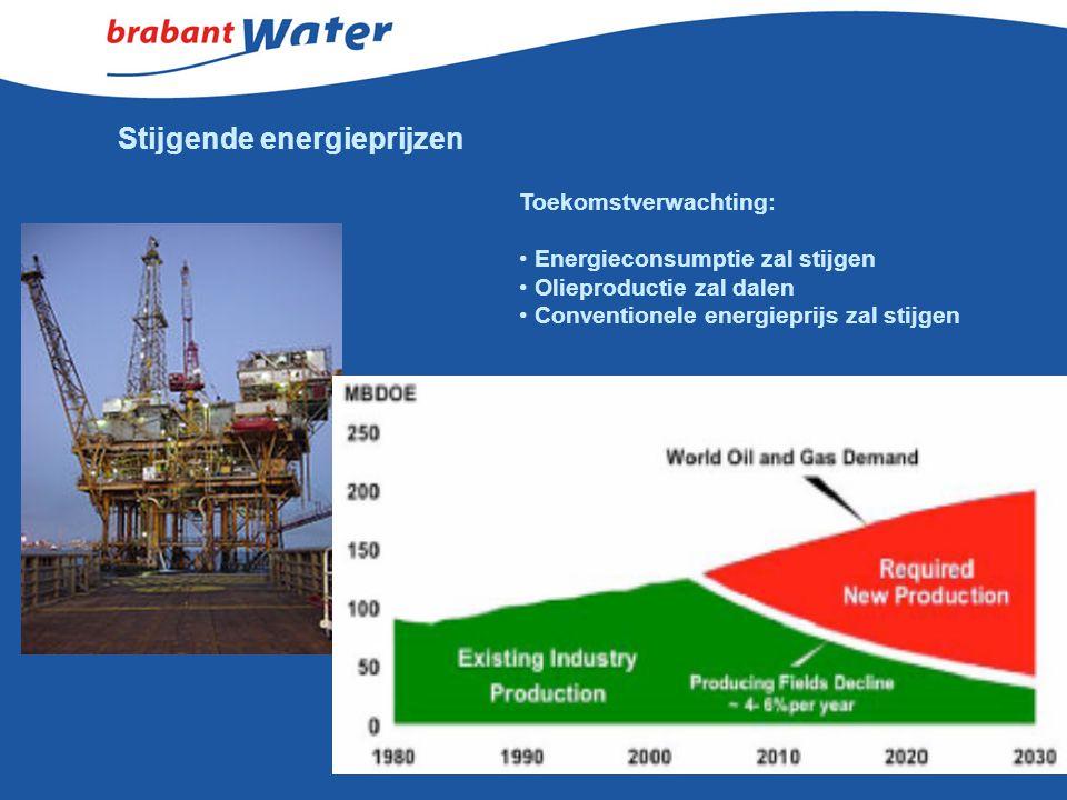 Stijgende energieprijzen