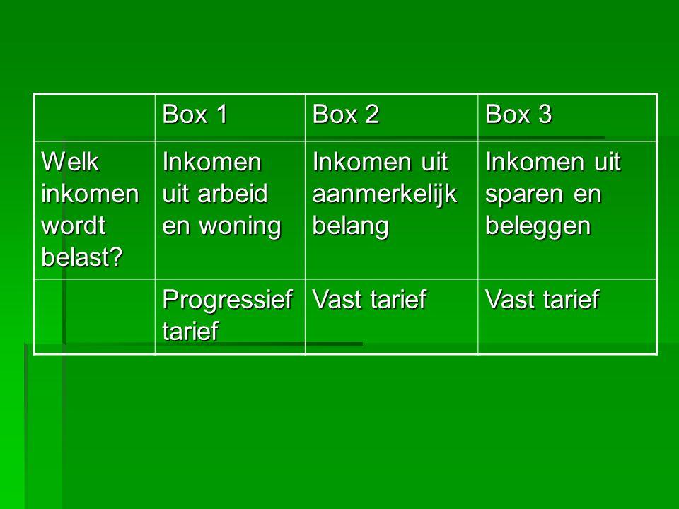 Box 1 Box 2. Box 3. Welk inkomen wordt belast Inkomen uit arbeid en woning. Inkomen uit aanmerkelijk belang.