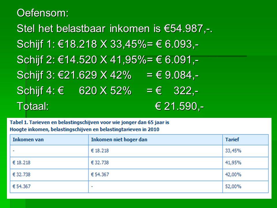 Oefensom: Stel het belastbaar inkomen is €54.987,-. Schijf 1: €18.218 X 33,45%= € 6.093,- Schijf 2: €14.520 X 41,95%= € 6.091,-