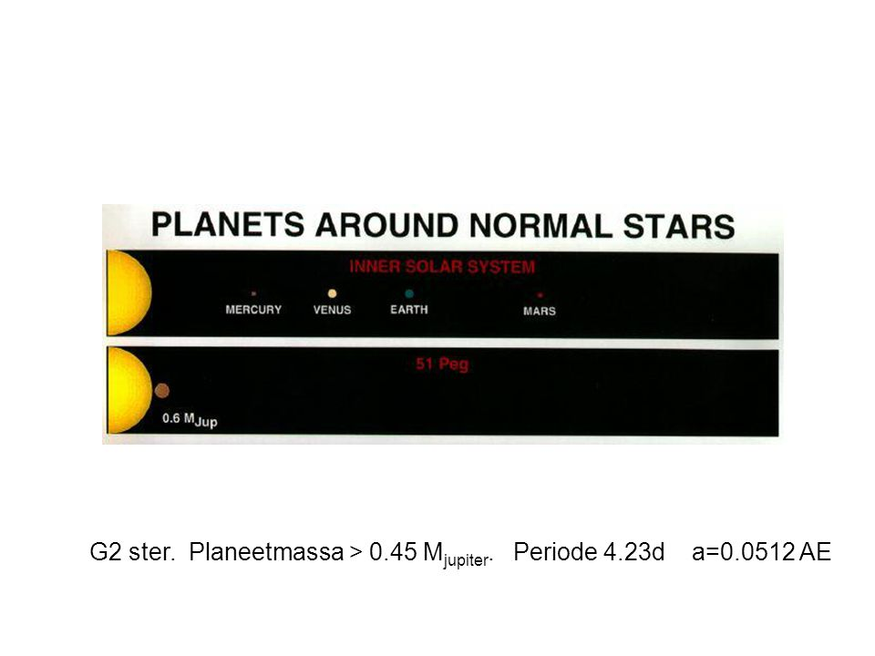 G2 ster. Planeetmassa > 0.45 Mjupiter. Periode 4.23d a=0.0512 AE