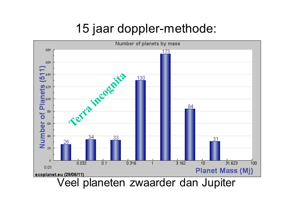 15 jaar doppler-methode: