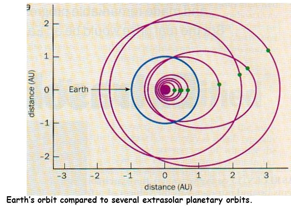 Earth's orbit compared to several extrasolar planetary orbits.