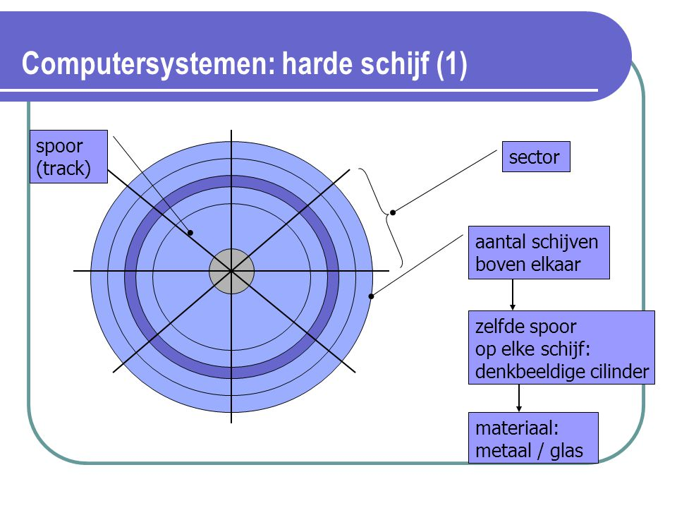 Computersystemen: harde schijf (1)