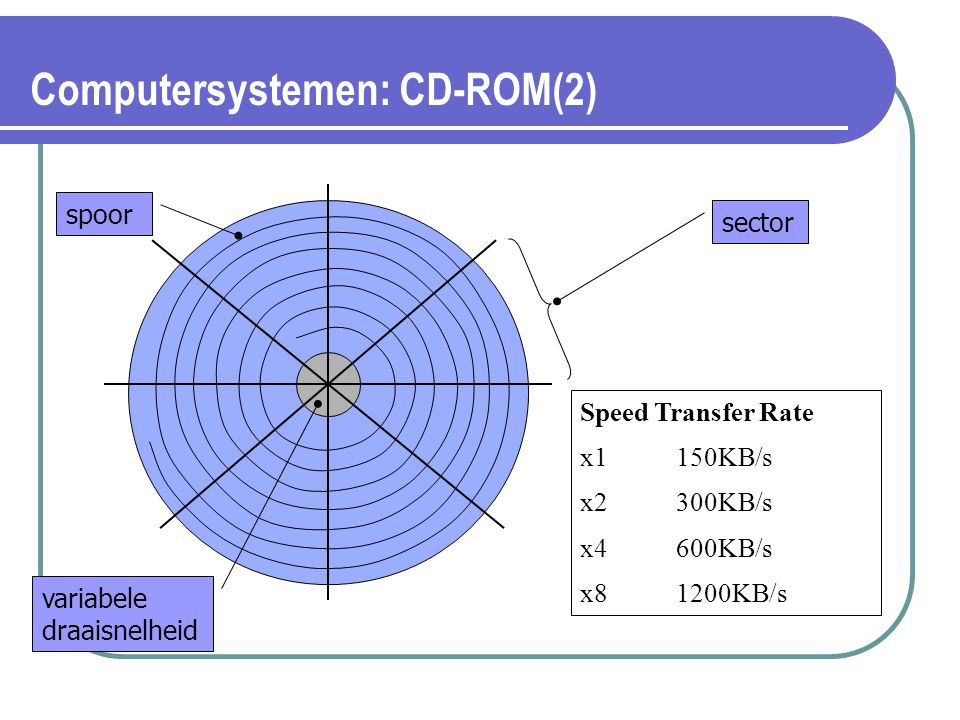 Computersystemen: CD-ROM(2)