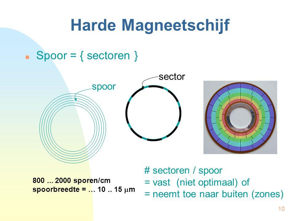 Harde Magneetschijf Spoor = { sectoren } sector spoor